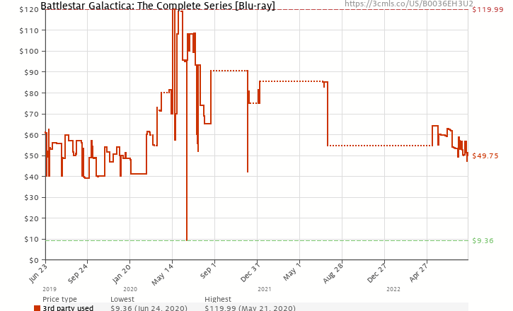 Amazon price history chart for Battlestar Galactica: The Complete Series [Blu-ray]