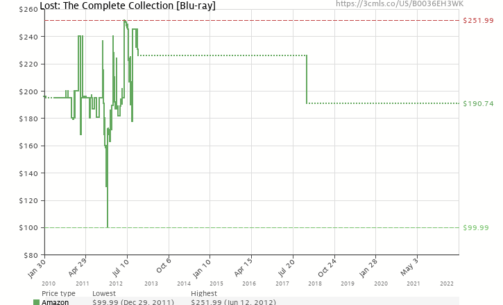 Amazon price history chart for Lost: The Complete Collection [Blu-ray]