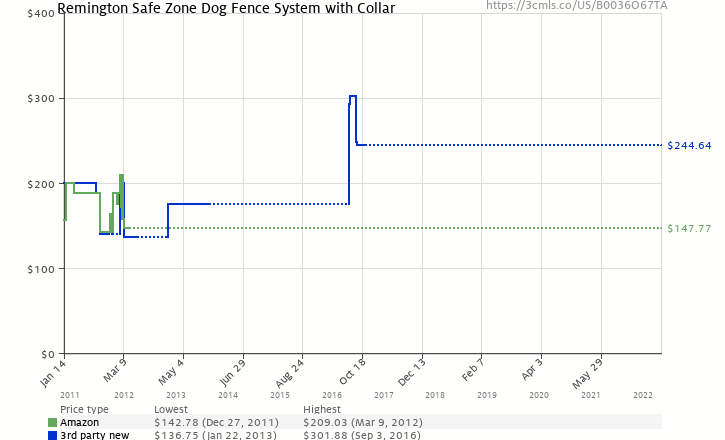 Amazon price history chart for Remington Safe Zone Dog Fence System with Collar