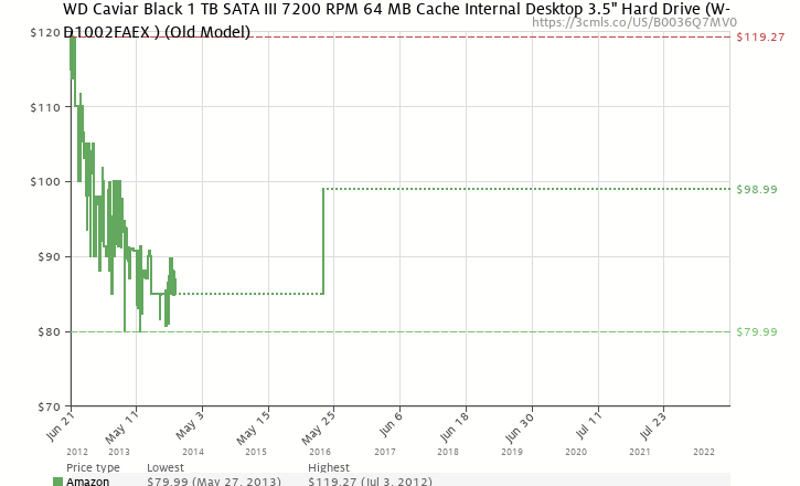 Amazon price history chart for Western Digital Caviar Black 1 TB SATA III 7200 RPM 64 MB Cache Internal Desktop Hard Drive Bulk/OEM - WD1002FAEX