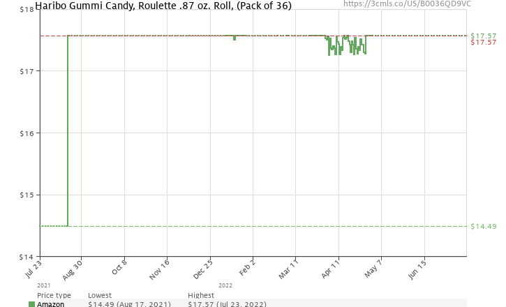 Amazon price history chart for Haribo Roulettes, 36-Count Box