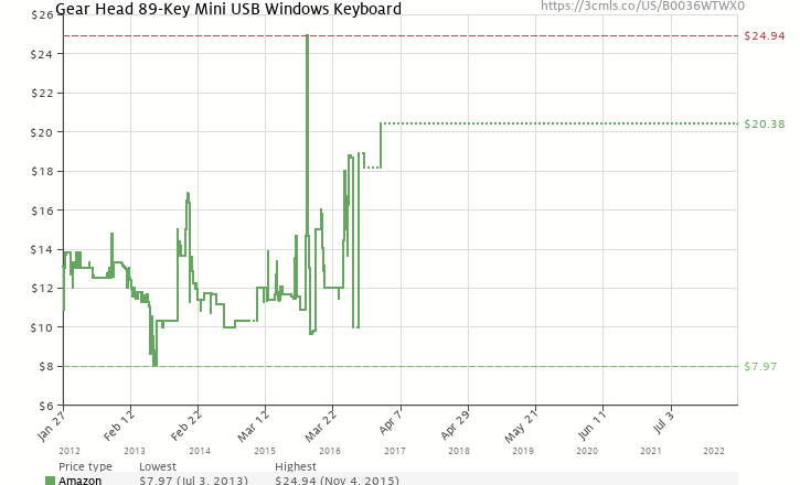 Amazon Price History Chart For Gear Head 89 Key Mini USB Windows Keyboard B0036WTWX0