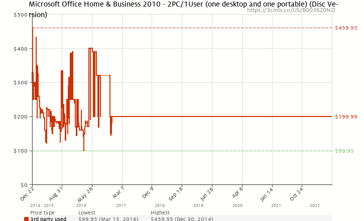 Amazon price history chart for Microsoft Office Home & Business 2010 - 2PC/1User (one desktop and one portable) (Disc Version)