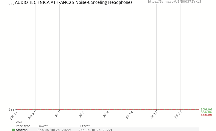 Amazon price history chart for AUDIO TECHNICA ATH-ANC25 Noise-Canceling Headphones