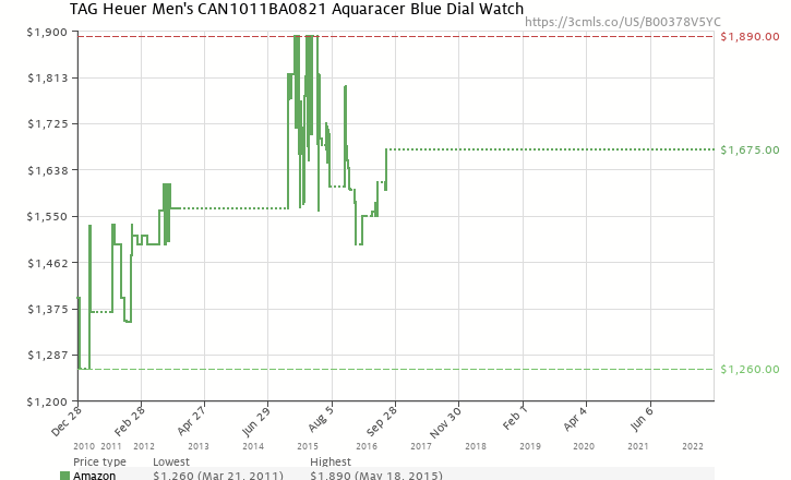Amazon price history chart for TAG Heuer Men's CAN1011BA0821 Aquaracer Blue Dial Watch