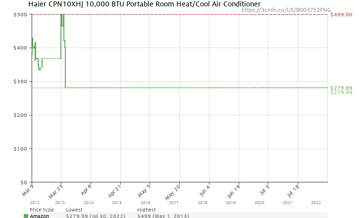 Amazon price history chart for Haier CPN10XHJ 10,000 BTU Portable Room Heat/Cool Air Conditioner