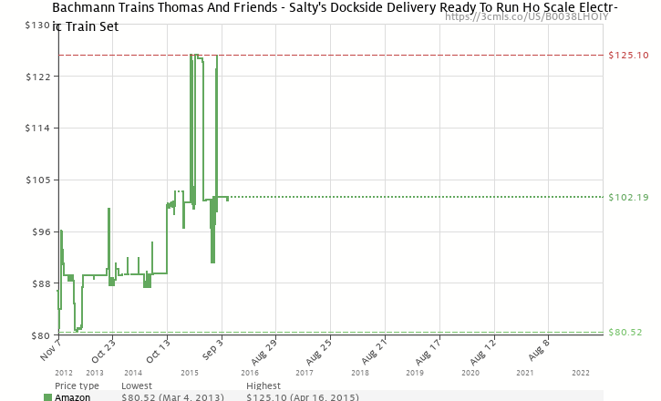 Amazon price history chart for Bachmann Trains Thomas And Friends - Salty's Dockside Delivery Ready To Run Ho Scale Electric Train Set