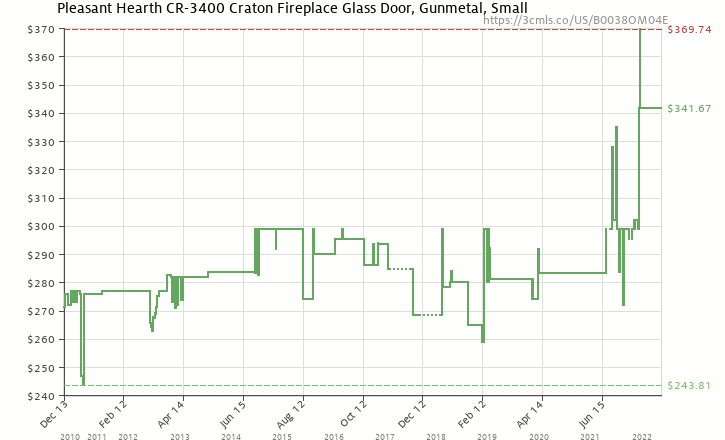 927f8d480468a Amazon price history chart for Pleasant Hearth CR-3400 Craton Fireplace  Glass Door