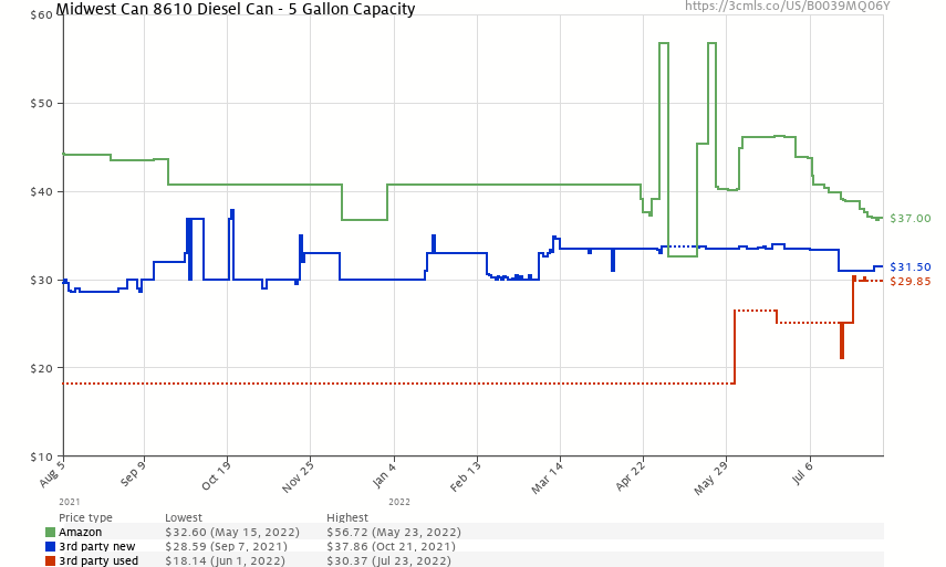 Midwest Can 8600 Diesel Can - 5 Gallon Capacity - Price History: B0039MQ06Y