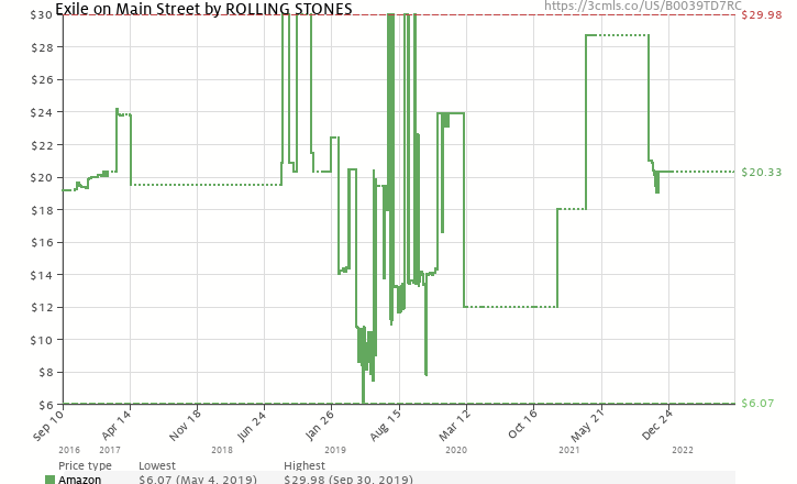Amazon price history chart for Exile on Main Street