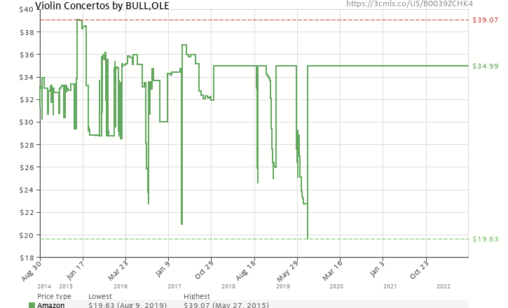 Amazon price history chart for Ole Bull: Violin Concertos (Blu Ray Audio & SACD)