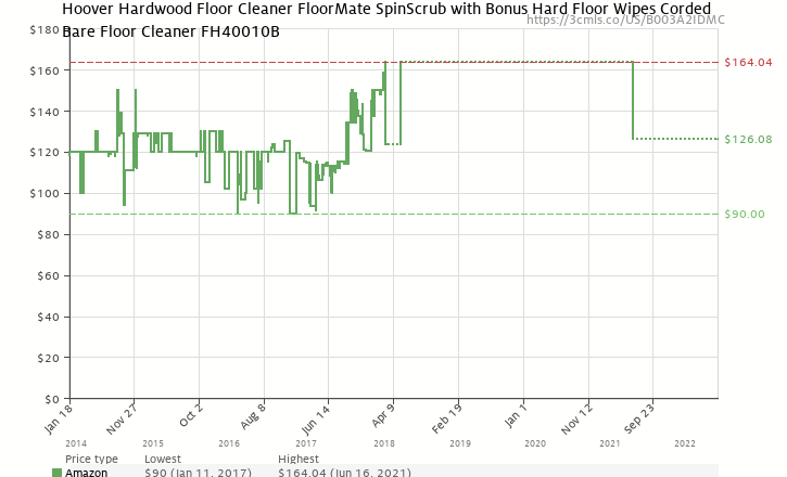 Amazon price history chart for Hoover FloorMate SpinScrub Wet/Dry Vacuum, FH40010B