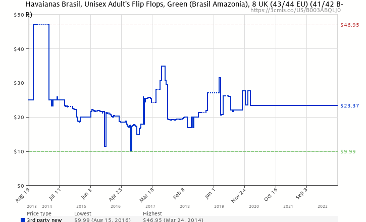 7f19567ed Amazon price history chart for Havaianas Brasil