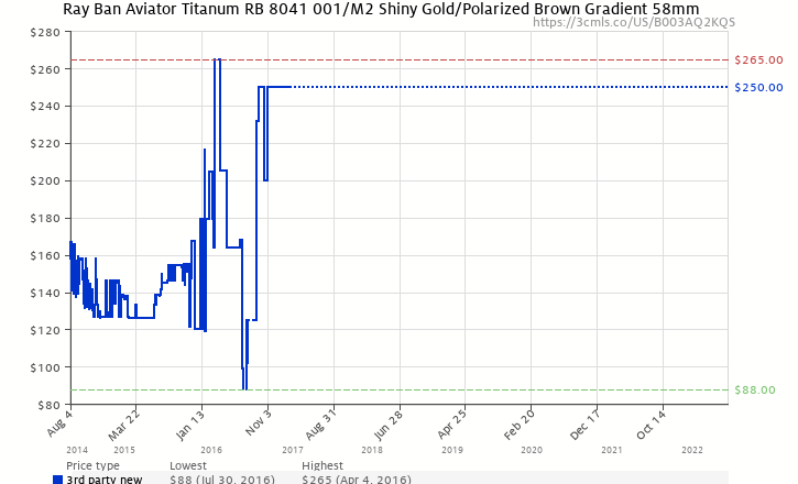 4c6e23c2c5 Amazon price history chart for Ray Ban Aviator Titanum RB 8041 001 M2 Shiny  Gold