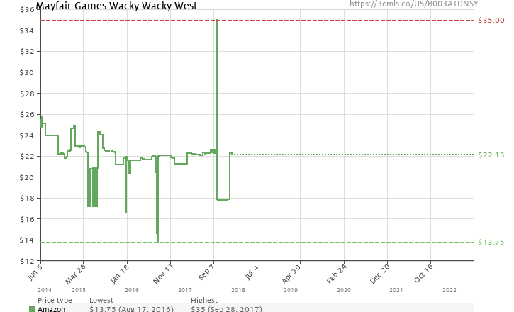 Amazon price history chart for Wacky Wacky West