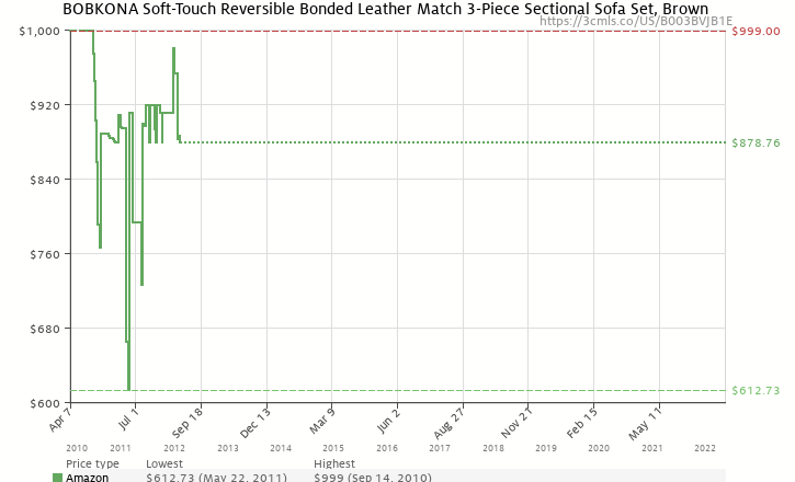 Amazon price history chart for Bobkona Soft-Touch Reversible Bonded Leather Match 3-Piece Sectional Sofa Set, Brown