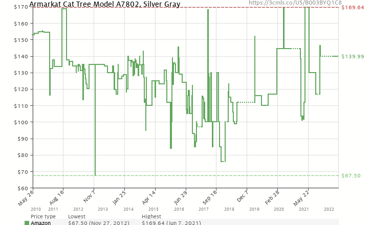 Amazon price history chart for Armarkat Cat Tree Model A7802, Silver Gray