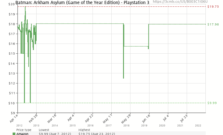 Amazon price history chart for Batman: Arkham Asylum (Game of the Year Edition)