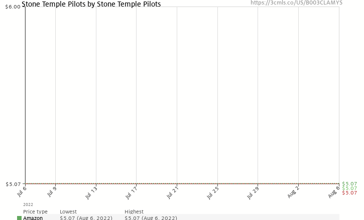 Amazon price history chart for Stone Temple Pilots