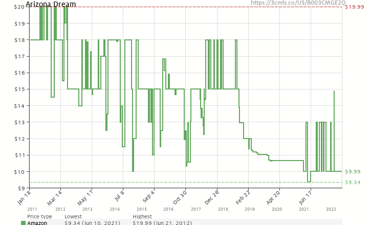 Amazon price history chart for Arizona Dream