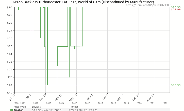 Amazon Price History Chart For Graco Backless TurboBooster Car Seat World Of Cars Discontinued