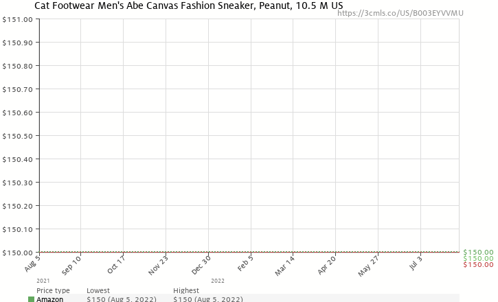 Amazon price history chart for Caterpillar Men's Abe Boot,Peanut,10.5 M US