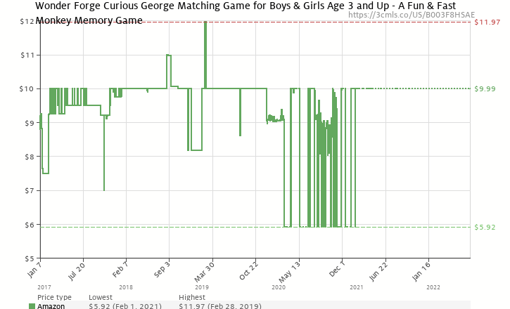 Amazon price history chart for Curious George Matching Game (B003F8HSAE) 68cacec17