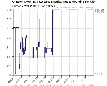 Amazon Price History Chart For Arlington DVFR1BL 1 Recessed Electrical  Outlet Mounting Box With Paintable
