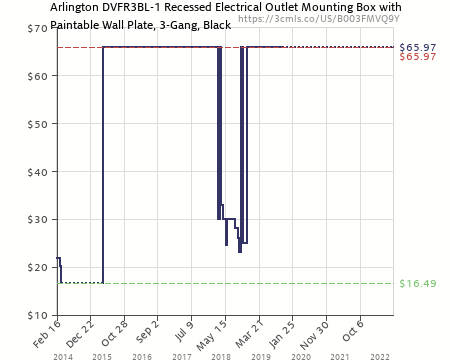 Amazon Price History Chart For Arlington DVFR3BL 1 Recessed Electrical  Outlet Mounting Box With Paintable