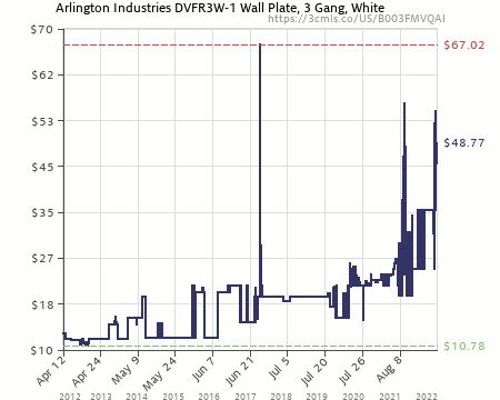 Amazon Price History Chart For Arlington DVFR3W 1 Recessed Electrical  Outlet Mounting Box With Paintable