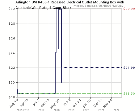 Amazon Price History Chart For Arlington DVFR4BL 1 Recessed Electrical  Outlet Mounting Box With Paintable