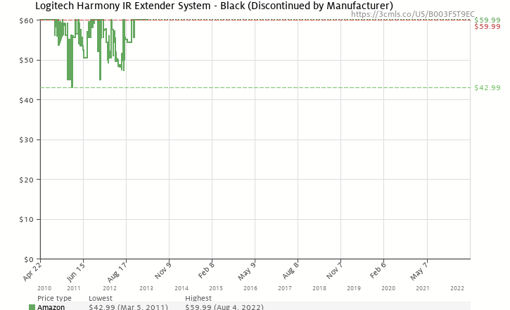 Amazon price history chart for Logitech 915-000139 Harmony IR Extender System - Black