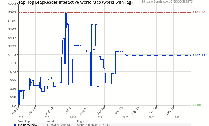 Leapfrog leapreader interactive world map works with tag amazon price history chart for leapfrog leapreader interactive world map works with tag gumiabroncs
