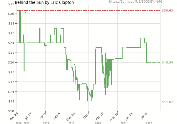 Price history of Eric Clapton – Behind The Sun