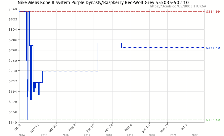 e1913725f270 Amazon price history chart for Nike Kobe 8 System Pit Viper (555035-502)