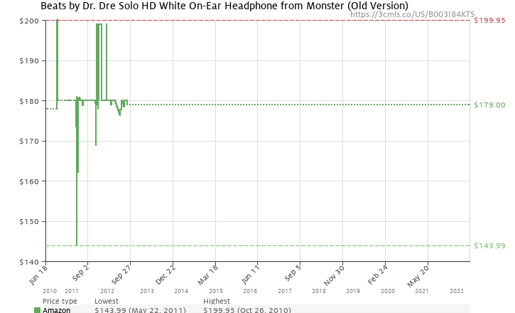 Amazon price history chart for Beats by Dr. Dre Solo HD White On-Ear Headphone from Monster (Old Version)