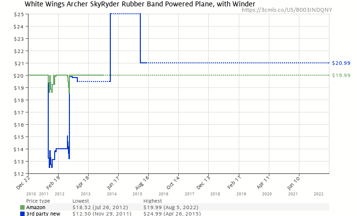 Amazon price history chart for White Wings Archer SkyRyder Rubber Band Powered Plane, with Winder