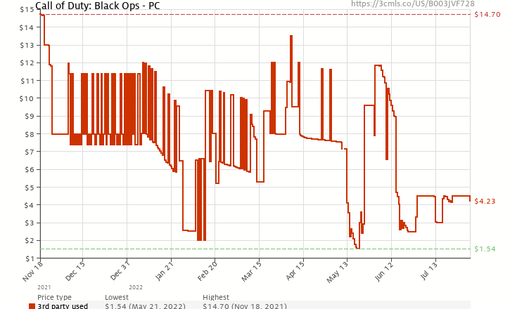 Amazon price history chart for Call of Duty: Black Ops