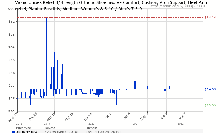 f3c5feaf53 Amazon price history chart for Vionic ¾ Length Relief Orthotic Insole –  Supportive Shoe Insert -