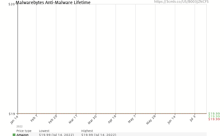 Amazon price history chart for Malwarebytes Anti-Malware Lifetime