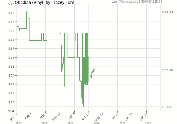 Price history of Frazey Ford – Obadiah