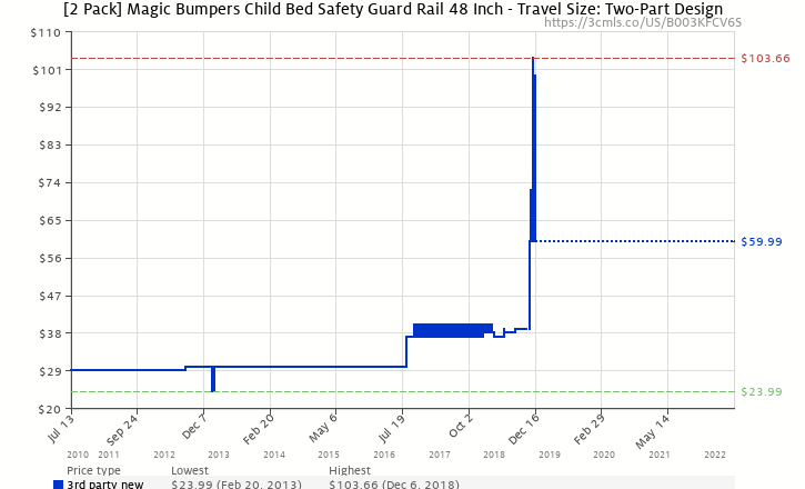 Amazon Price History Chart For 2 Pack Magic Bumpers Child Bed Safety Guard Rail