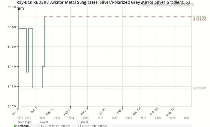 amazon price history chart for ray ban rb3293 silver frame polar gray mirror silver
