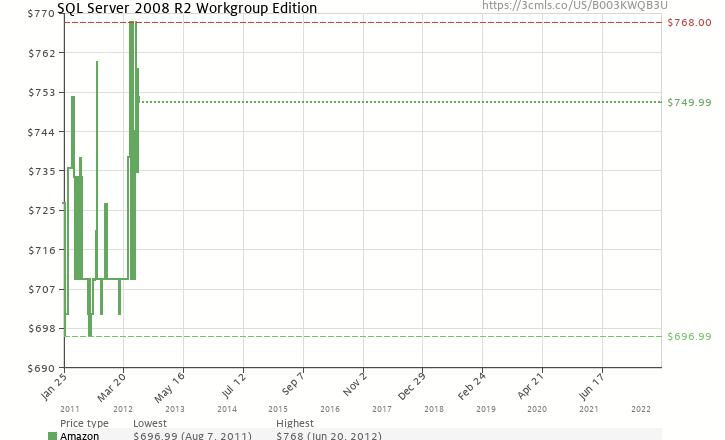 Amazon price history chart for SQL Server Wrkgroup Edtn 2008 R2 32-bit/x64 English DVD 5 Clt