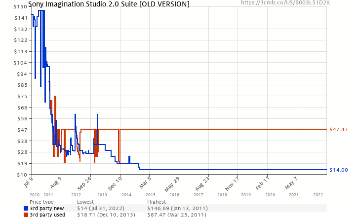 Amazon price history chart for Sony Imagination Studio 2.0 Suite [OLD VERSION]
