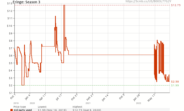 Amazon price history chart for Fringe: The Complete Third Season