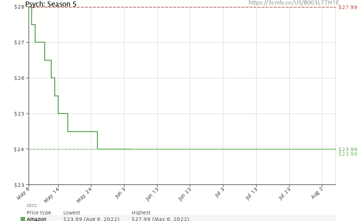 Amazon price history chart for Psych: The Complete Fifth Season