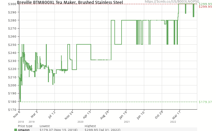 Amazon price history chart for Breville BTM800XL One-Touch Tea Maker