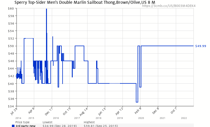 1c22de02b0cf Amazon price history chart for Sperry Top-Sider Mens Double Marlin Sailboat  Thong