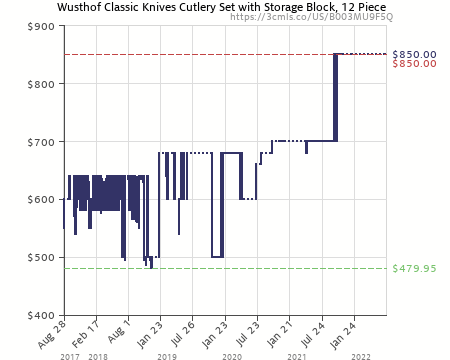 Merveilleux Amazon Price History Chart For Wusthof Classic Knives Cutlery Set With Storage  Block, 12 Piece